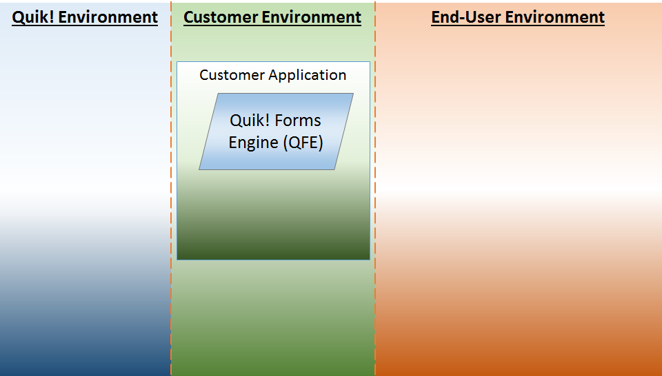 Add Quik! To Your Application Environment