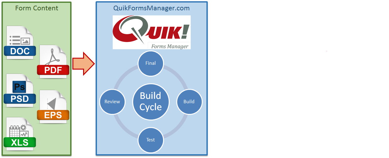 The Quik! Forms Build Cycle