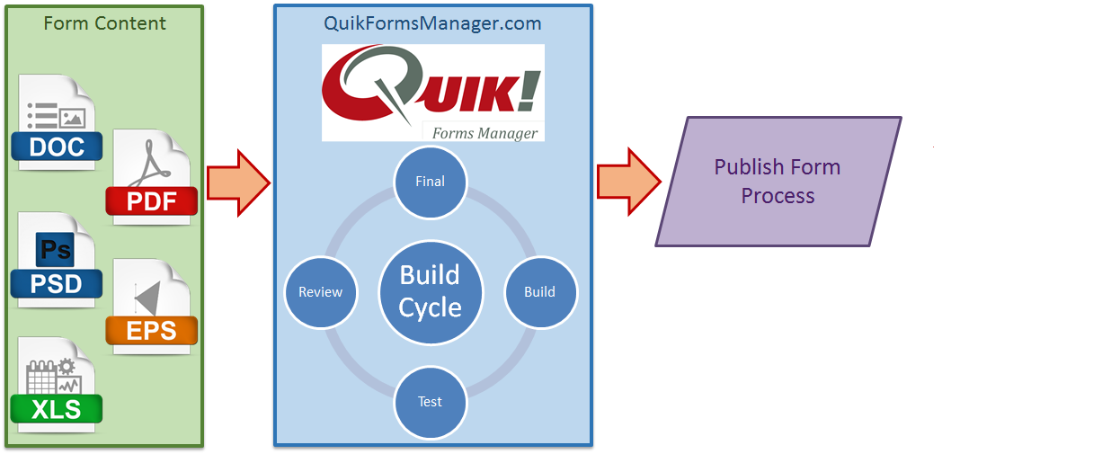 Test Forms In Quik! Before Publishing